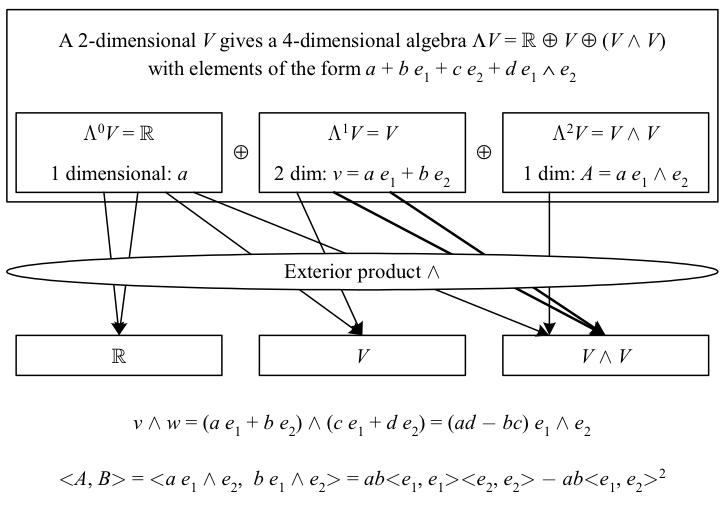 11.exterior-algebra
