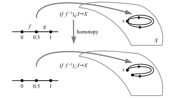 30.homotopy-loop