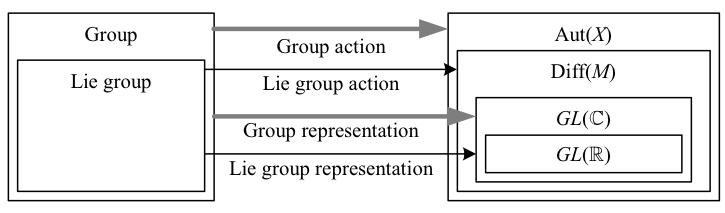 58.representations