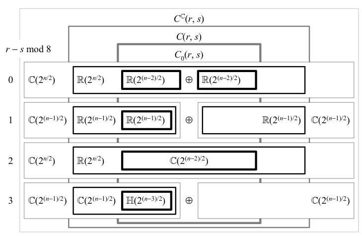 64.clifford-algebra-irreps