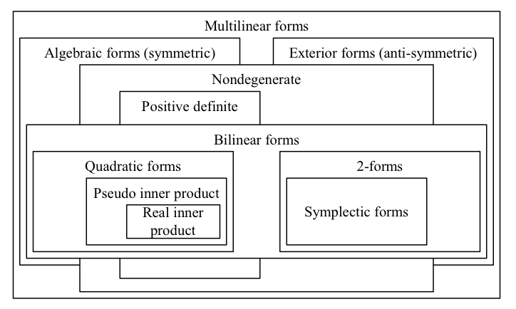 7.forms