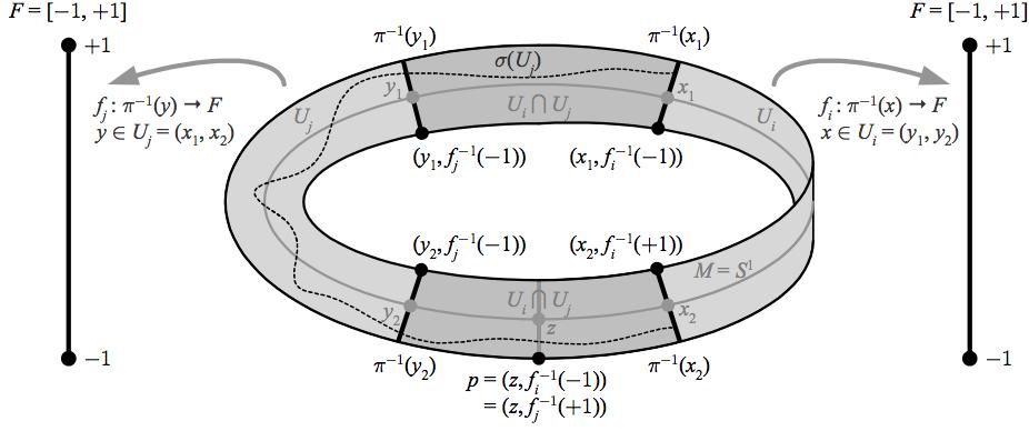 87-mobius-fiber-bundle-v2