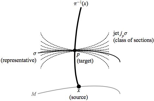 Image result for Jet Bundles